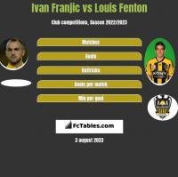 Ivan Franjic vs Louis Fenton h2h player stats