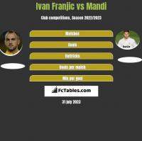 Ivan Franjic vs Mandi h2h player stats