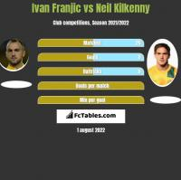 Ivan Franjic vs Neil Kilkenny h2h player stats