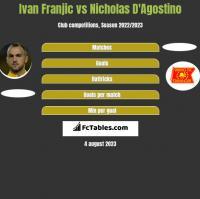Ivan Franjic vs Nicholas D'Agostino h2h player stats