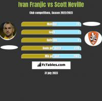 Ivan Franjic vs Scott Neville h2h player stats