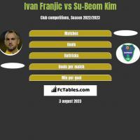 Ivan Franjic vs Su-Beom Kim h2h player stats
