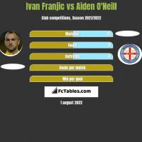Ivan Franjic vs Aiden O'Neill h2h player stats