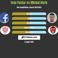 Ivan Fustar vs Michal Duris h2h player stats