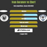 Ivan Goranov vs Ebert h2h player stats