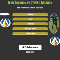 Ivan Goranov vs Zhivko Milanov h2h player stats