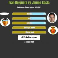 Ivan Helguera vs Jaume Costa h2h player stats