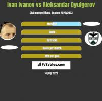 Iwan Iwanow vs Aleksandar Dyulgerov h2h player stats