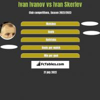 Iwan Iwanow vs Ivan Skerlev h2h player stats