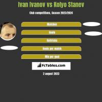 Iwan Iwanow vs Kolyo Stanev h2h player stats