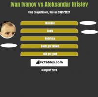Iwan Iwanow vs Aleksandar Hristev h2h player stats