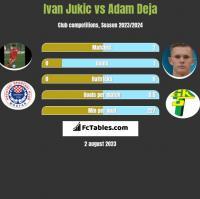 Ivan Jukic vs Adam Deja h2h player stats