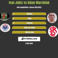 Ivan Jukic vs Adam Marciniak h2h player stats