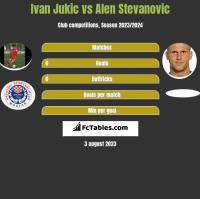 Ivan Jukic vs Alen Stevanović h2h player stats