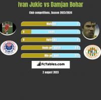 Ivan Jukic vs Damjan Bohar h2h player stats