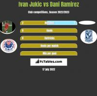 Ivan Jukic vs Dani Ramirez h2h player stats