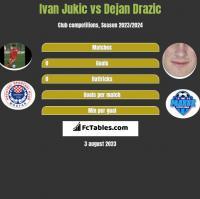 Ivan Jukic vs Dejan Drazic h2h player stats
