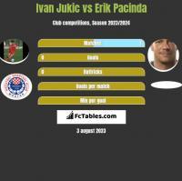 Ivan Jukic vs Erik Pacinda h2h player stats