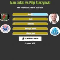 Ivan Jukic vs Filip Starzynski h2h player stats