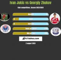 Ivan Jukic vs Georgiy Zhukov h2h player stats