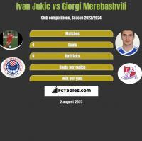 Ivan Jukic vs Giorgi Merebashvili h2h player stats