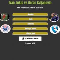 Ivan Jukic vs Goran Cvijanovic h2h player stats