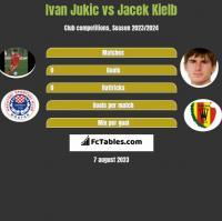 Ivan Jukic vs Jacek Kiełb h2h player stats
