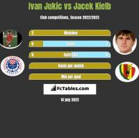 Ivan Jukic vs Jacek Kielb h2h player stats