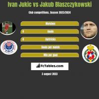Ivan Jukic vs Jakub Błaszczykowski h2h player stats