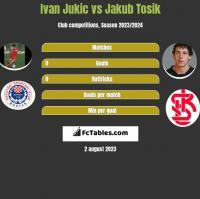 Ivan Jukic vs Jakub Tosik h2h player stats