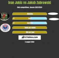 Ivan Jukic vs Jakub Zubrowski h2h player stats