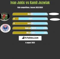 Ivan Jukic vs Kamil Jóźwiak h2h player stats