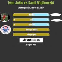 Ivan Jukic vs Kamil Wojtkowski h2h player stats