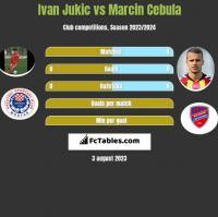 Ivan Jukic vs Marcin Cebula h2h player stats