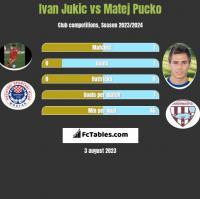 Ivan Jukic vs Matej Pucko h2h player stats