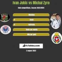Ivan Jukic vs Michał Żyro h2h player stats