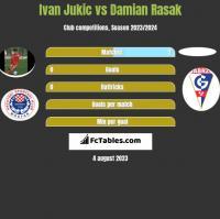 Ivan Jukic vs Damian Rasak h2h player stats