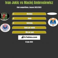 Ivan Jukic vs Maciej Ambrosiewicz h2h player stats