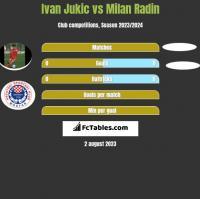 Ivan Jukic vs Milan Radin h2h player stats