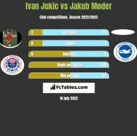 Ivan Jukic vs Jakub Moder h2h player stats