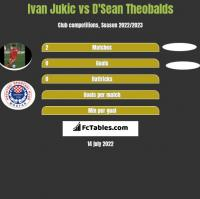 Ivan Jukic vs D'Sean Theobalds h2h player stats