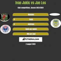 Ivan Jukic vs Jan Los h2h player stats