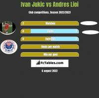Ivan Jukic vs Andres Lioi h2h player stats