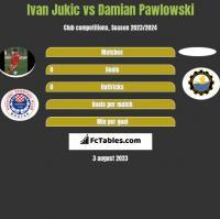 Ivan Jukic vs Damian Pawlowski h2h player stats