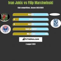 Ivan Jukic vs Filip Marchwinski h2h player stats