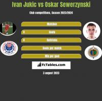 Ivan Jukic vs Oskar Sewerzynski h2h player stats