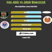 Ivan Jukic vs Jakub Wawszczyk h2h player stats