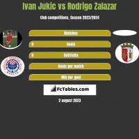 Ivan Jukic vs Rodrigo Zalazar h2h player stats