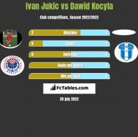 Ivan Jukic vs Dawid Kocyla h2h player stats