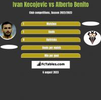 Ivan Kecojević vs Alberto Benito h2h player stats